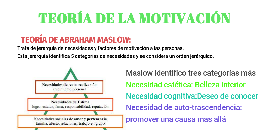 Teoría De Motivación By Diana Chaparro Infogram