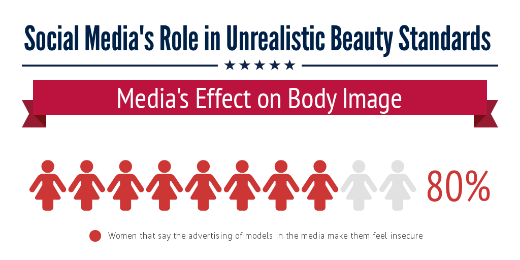 Social Media's Role in Unrealistic Beauty Standards - Infogram
