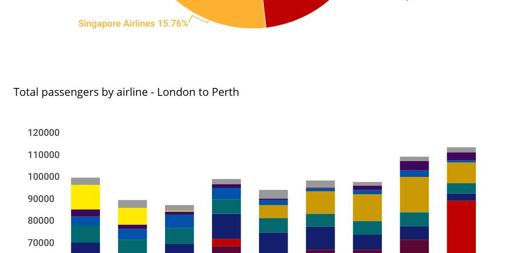Will Qantas make the century-old London-Sydney dream a ...