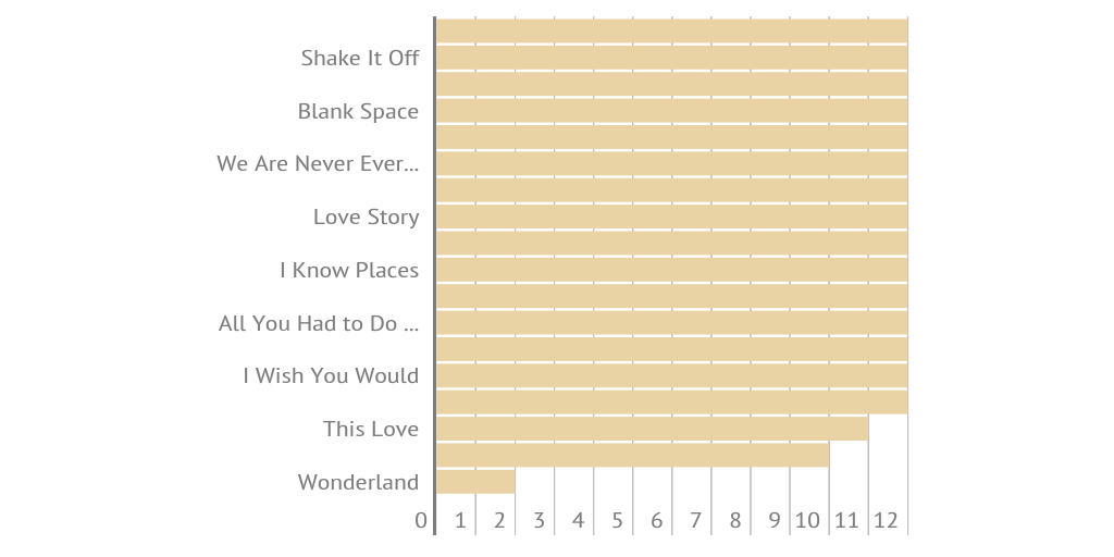 Total Taylor Swift Songs 1989 Tour Infogram