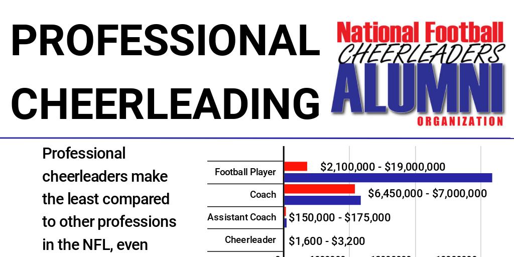average salary for nfl cheerleader