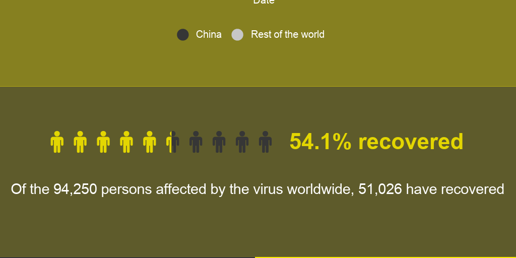 The spread of coronavirus by Dawn Dot Com - Infogram 6