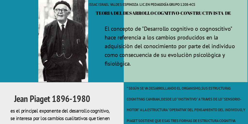 Piaget By Issac Espinoza Infogram
