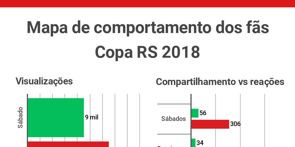 Mapeamento De Publico Da Copa Rs 2018 Via Facebook Live By