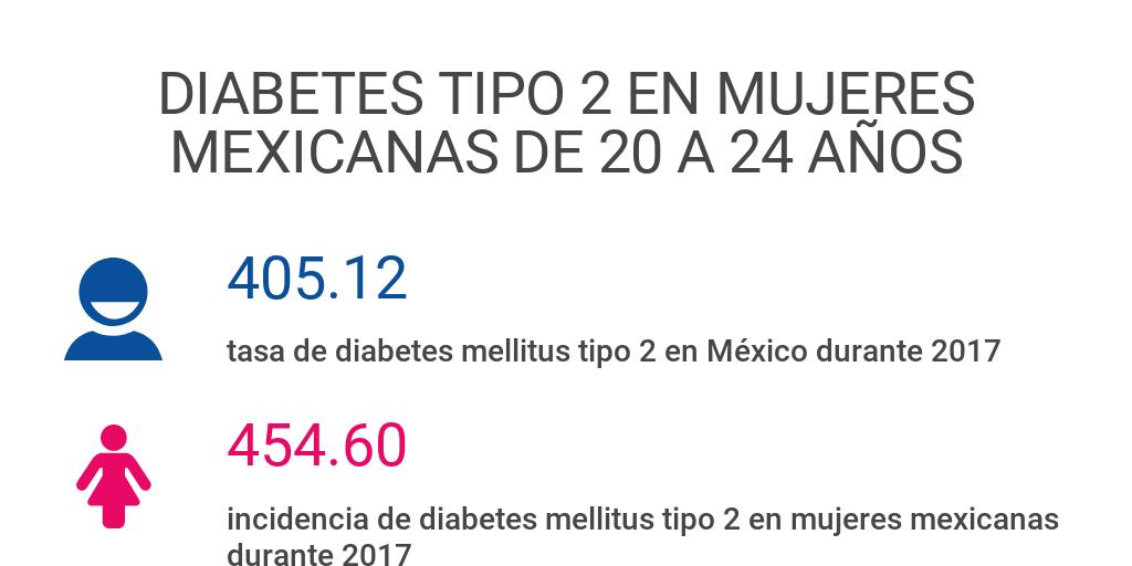 diabetes tipo 1 de los años 20