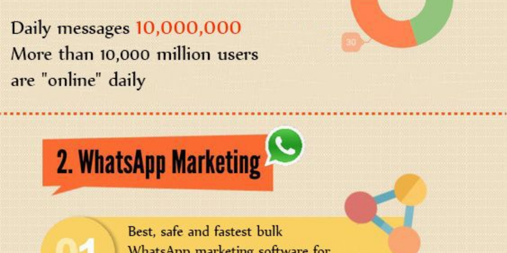 WhatsApp filter tool | WhatsApp marketing messenger App by Socialhub media - Infogram