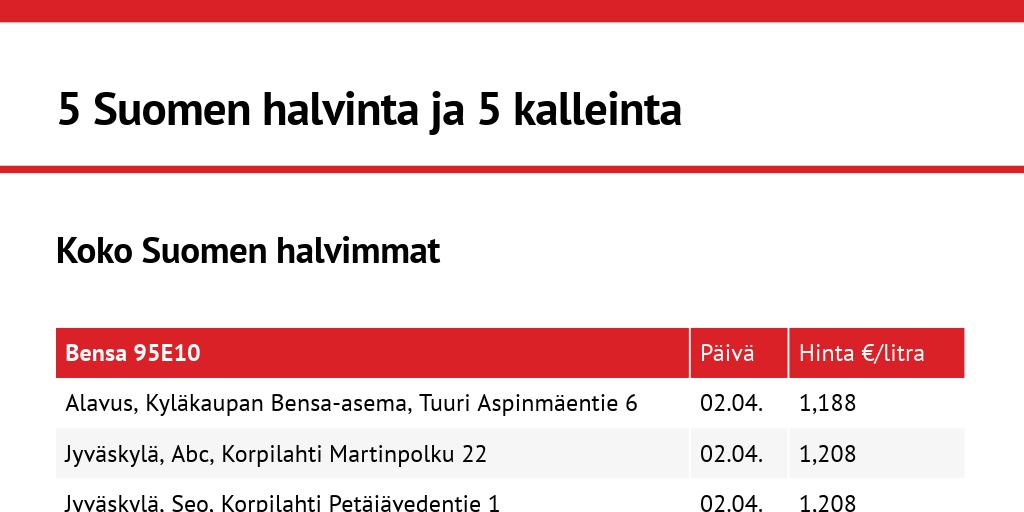 Bensalitran hinta on painunut paikon jo alle 1,3 euroon – näissä Suomen kaupungeissa tankkaat halvimmalla