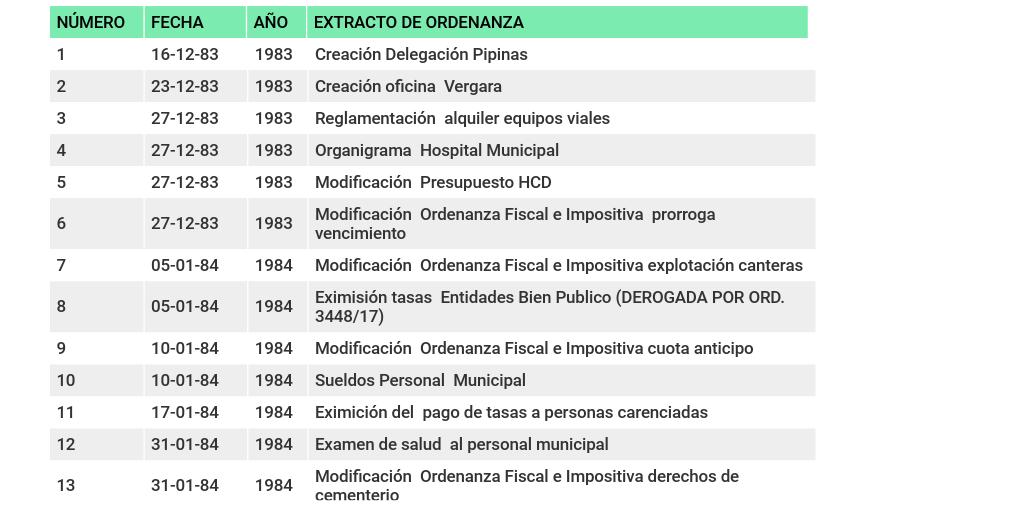 Registro De Ordenanzas Hcd Magdalena By Alejandro Batista